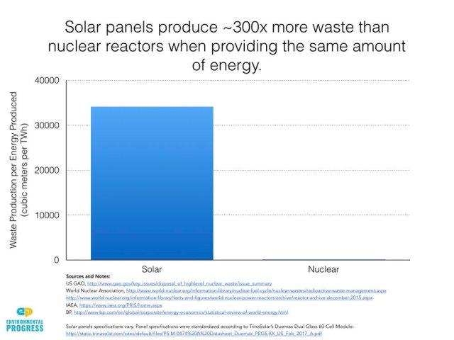 Afvalproductie zonnepanelen 300 keer hoger dan kernreactoren.